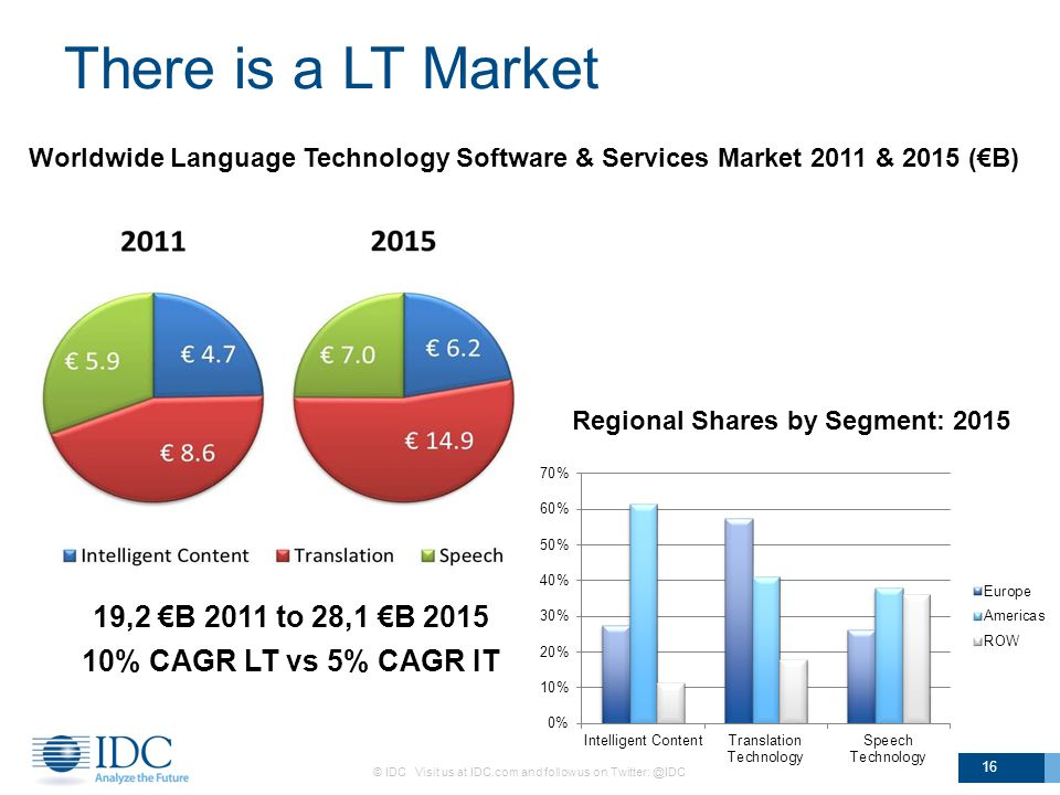 There is a LT Market © IDC Visit us at IDC.com and follow us on Twitter: @IDC 16 Worldwide Language Technology Software & Services Market 2011 & 2015 (€B) Regional Shares by Segment: 2015 19,2 €B 2011 to 28,1 €B 2015 10% CAGR LT vs 5% CAGR IT