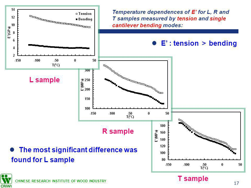 17 CHINESE RESEARCH INSTITUTE OF WOOD INDUSTRY L sample R sample T sample Temperature dependences of E' for L, R and T samples measured by tension and single cantilever bending modes: E' : tension > bending The most significant difference was found for L sample