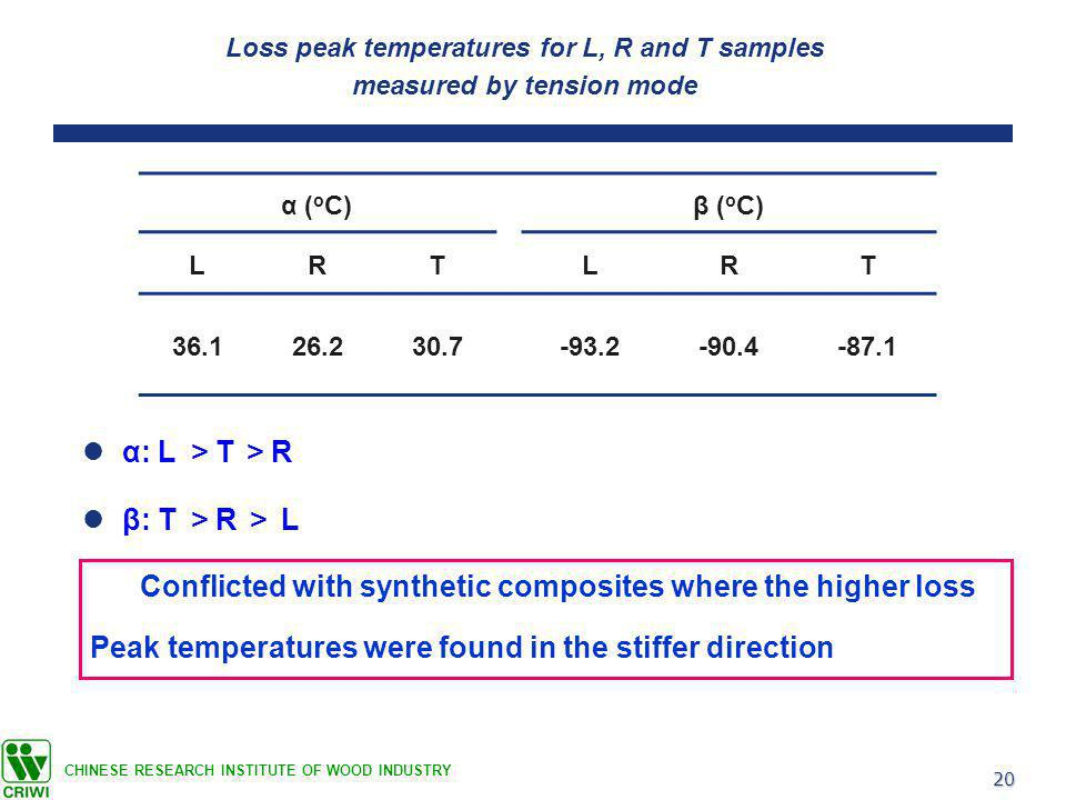 20 CHINESE RESEARCH INSTITUTE OF WOOD INDUSTRY α ( o C)β ( o C) LRTLRT 36.126.230.7-93.2-90.4-87.1 Loss peak temperatures for L, R and T samples measured by tension mode α: L > T > R β: T > R > L Conflicted with synthetic composites where the higher loss Peak temperatures were found in the stiffer direction
