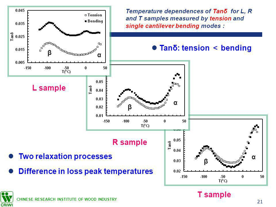 21 CHINESE RESEARCH INSTITUTE OF WOOD INDUSTRY L sample R sample T sample Temperature dependences of Tanδ for L, R and T samples measured by tension and single cantilever bending modes : Two relaxation processes Difference in loss peak temperatures α α α β β β Tanδ: tension < bending