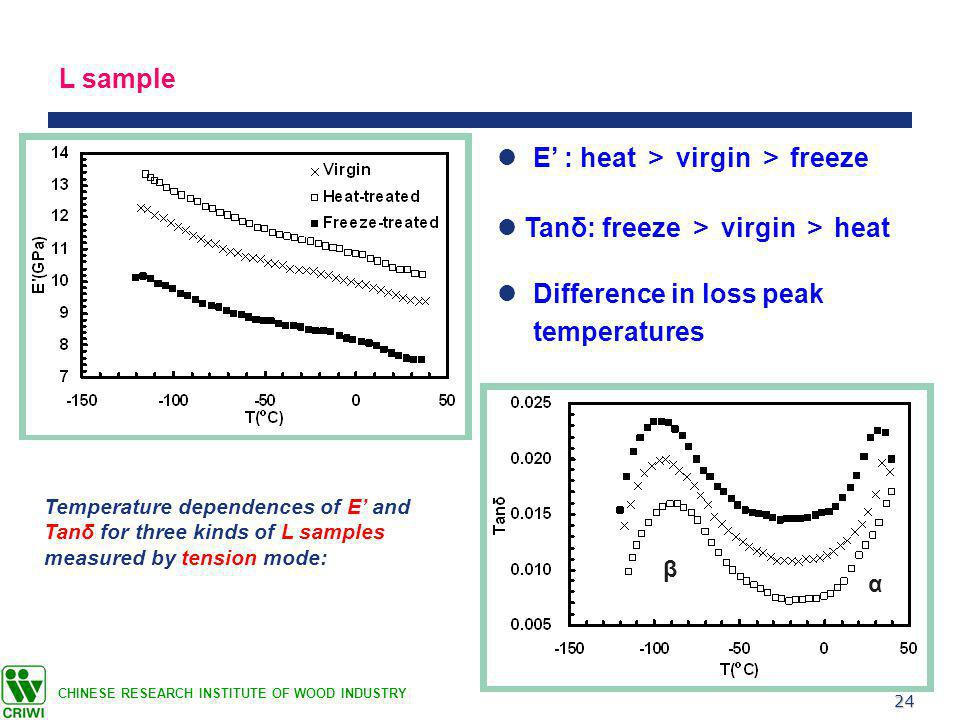 24 CHINESE RESEARCH INSTITUTE OF WOOD INDUSTRY L sample Tanδ: freeze > virgin > heat E' : heat > virgin > freeze Difference in loss peak temperatures Temperature dependences of E' and Tanδ for three kinds of L samples measured by tension mode: α β