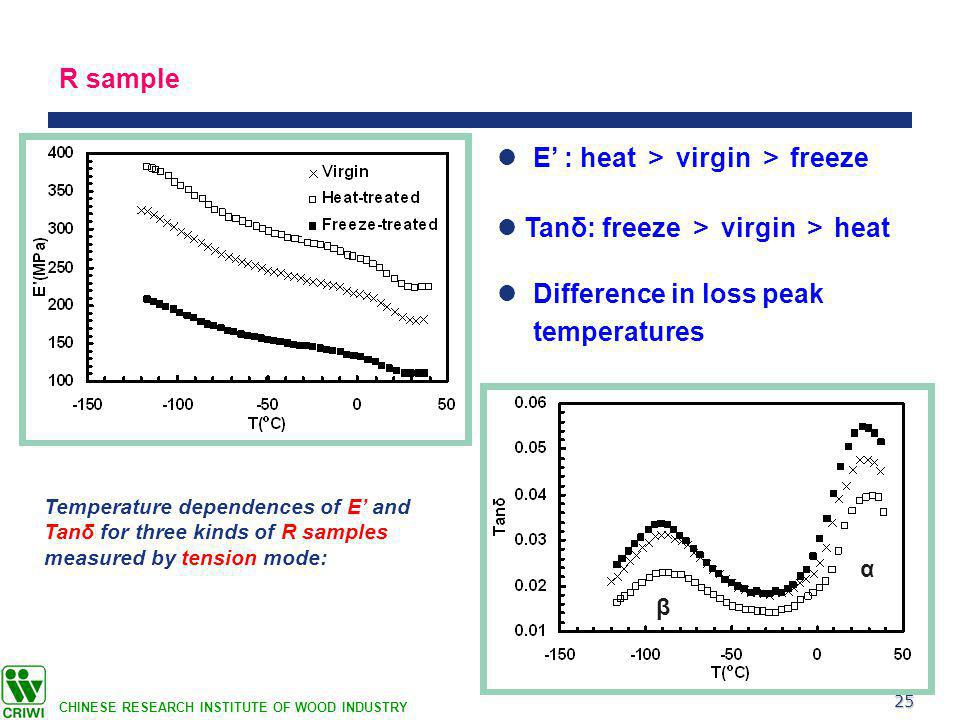 25 CHINESE RESEARCH INSTITUTE OF WOOD INDUSTRY R sample Tanδ: freeze > virgin > heat E' : heat > virgin > freeze Difference in loss peak temperatures Temperature dependences of E' and Tanδ for three kinds of R samples measured by tension mode: α β