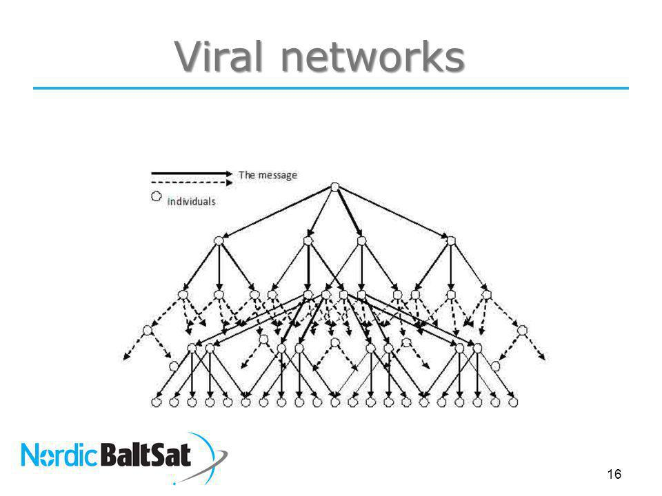 16 Viral networks
