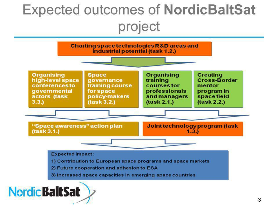 Expected outcomes of NordicBaltSat project 3