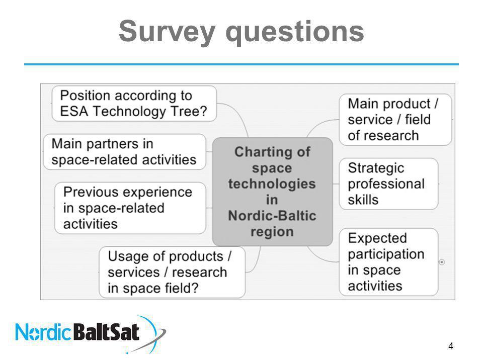 Survey questions 4