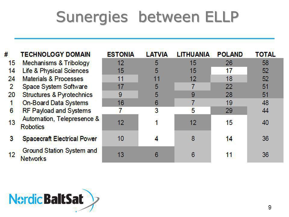 Sunergies between ELLP 9