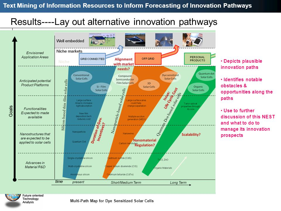 Text Mining of Information Resources to Inform Forecasting of Innovation Pathways Results----Lay out alternative innovation pathways Multi-Path Map for Dye Sensitized Solar Cells Depicts plausible innovation paths Identifies notable obstacles & opportunities along the paths Use to further discussion of this NEST and what to do to manage its innovation prospects