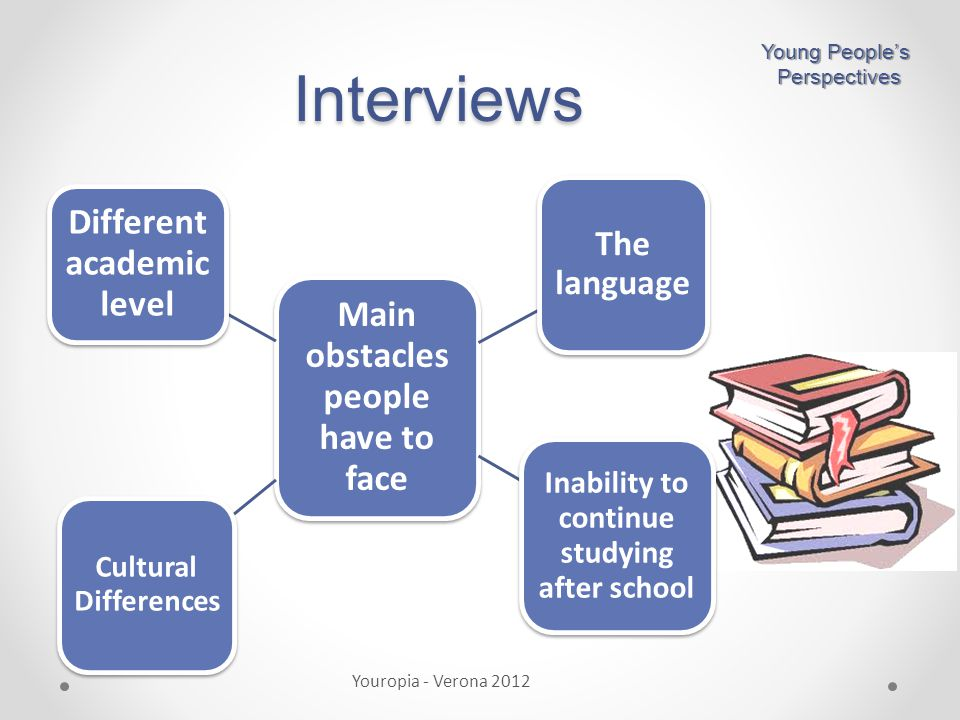 Interviews Youropia - Verona 2012 Young People's Perspectives Perspectives Main obstacles people have to face The language Inability to continue studying after school Cultural Differences Different academic level
