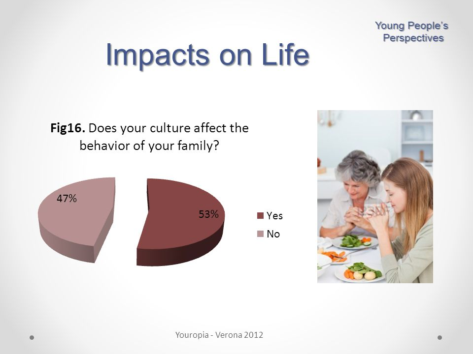 Impacts on Life Young People's Perspectives Perspectives Youropia - Verona 2012