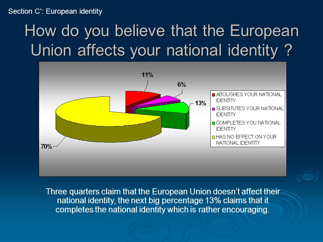 How do you believe that the European Union affects your national identity ? Three quarters claim that the European Union doesn't affect their national