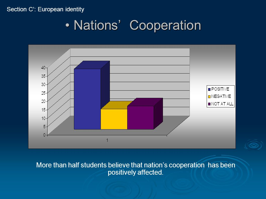Nations' Cooperation Nations' Cooperation More than half students believe that nation's cooperation has been positively affected. Section C': European