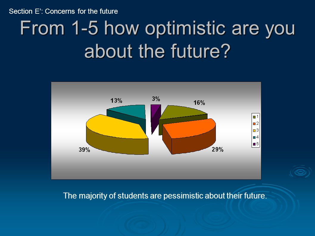 From 1-5 how optimistic are you about the future.