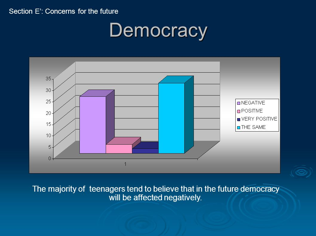 Democracy The majority of teenagers tend to believe that in the future democracy will be affected negatively. Section E': Concerns for the future