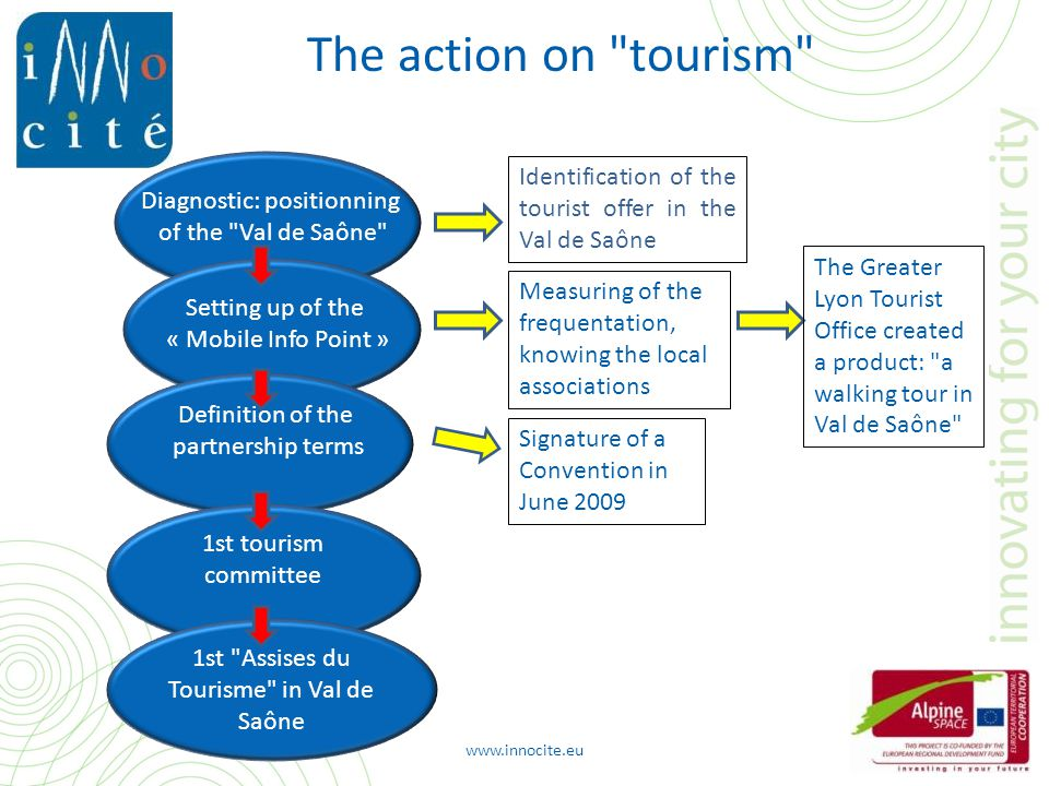 Measuring of the frequentation, knowing the local associations Identification of the tourist offer in the Val de Saône Signature of a Convention in June 2009 Diagnostic: positionning of the Val de Saône Setting up of the « Mobile Info Point » Definition of the partnership terms 1st tourism committee www.innocite.eu The Greater Lyon Tourist Office created a product: a walking tour in Val de Saône 1st Assises du Tourisme in Val de Saône The action on tourism