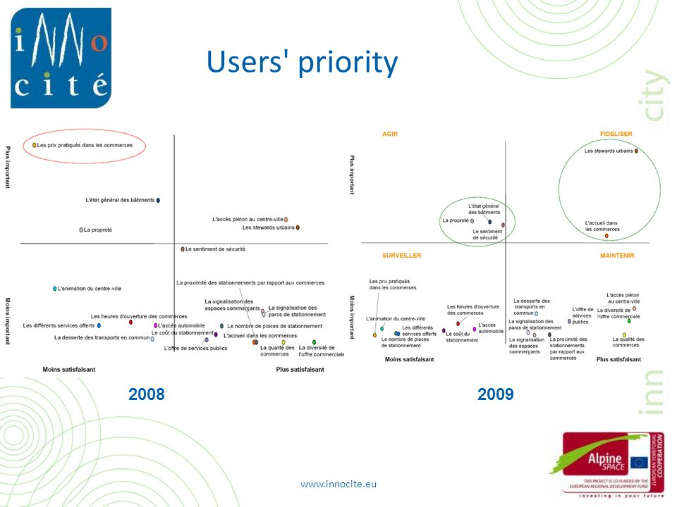 www.innocite.eu 20082009 Users priority