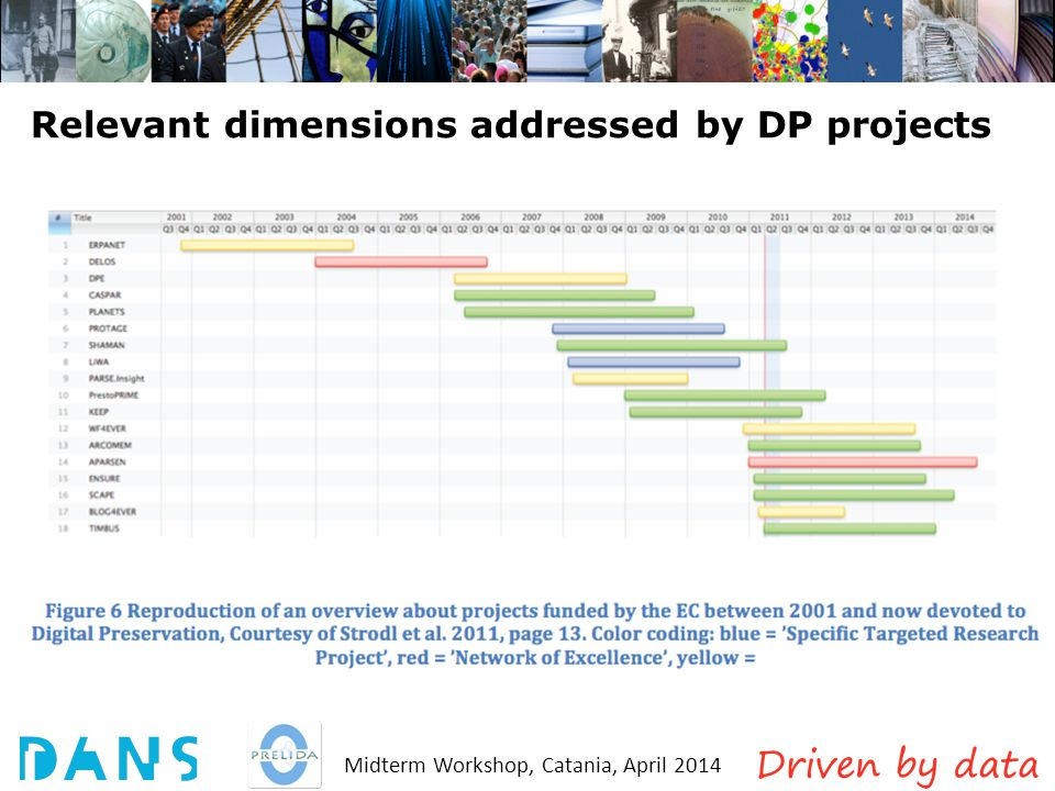 Midterm Workshop, Catania, April 2014 Relevant dimensions addressed by DP projects