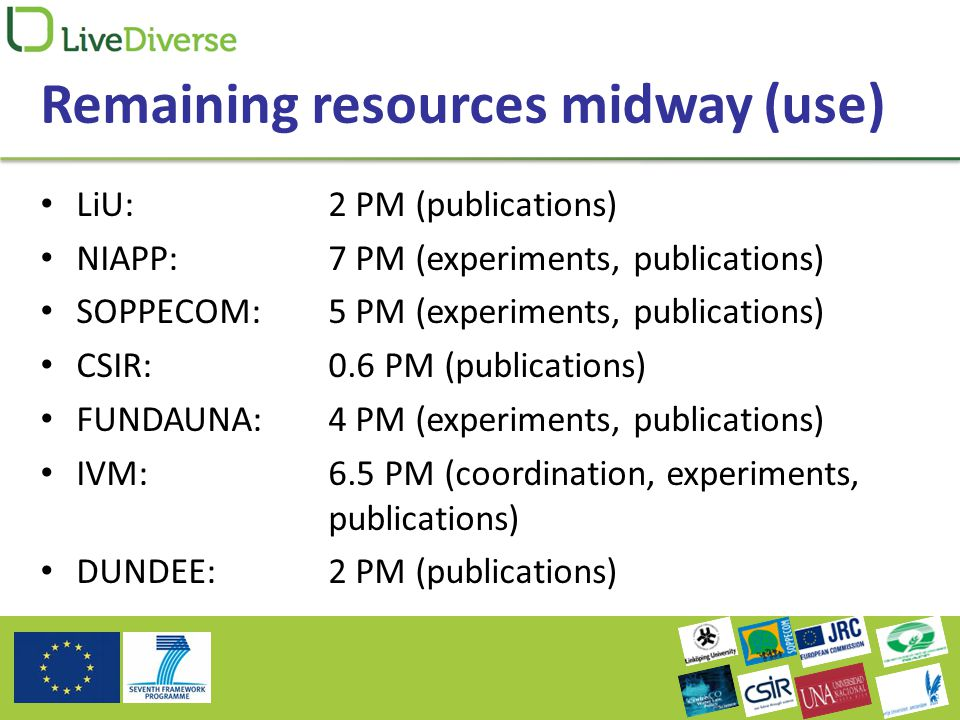 Remaining resources midway (use) LiU: 2 PM (publications) NIAPP: 7 PM (experiments, publications) SOPPECOM: 5 PM (experiments, publications) CSIR: 0.6 PM (publications) FUNDAUNA: 4 PM (experiments, publications) IVM: 6.5 PM (coordination, experiments, publications) DUNDEE: 2 PM (publications)