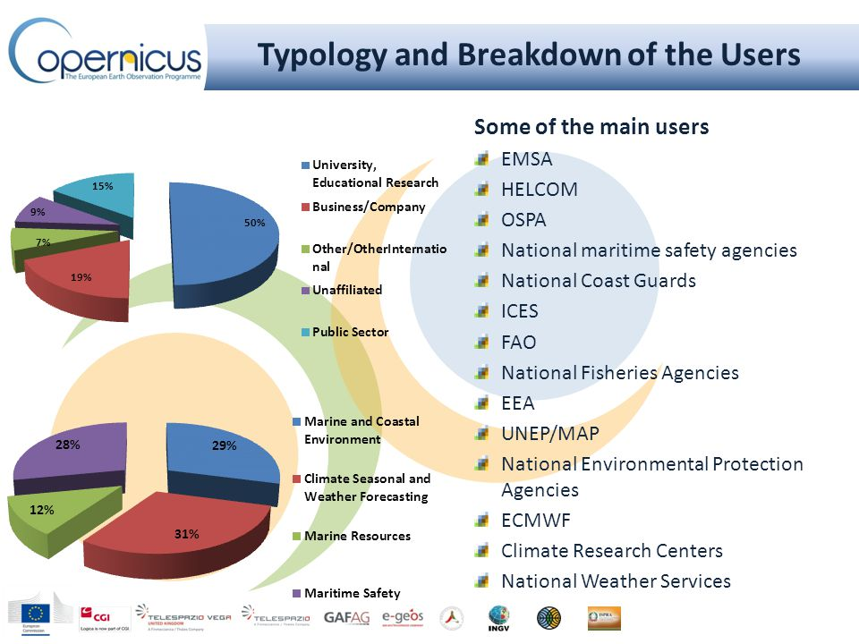 Typology and Breakdown of the Users Some of the main users EMSA HELCOM OSPA National maritime safety agencies National Coast Guards ICES FAO National Fisheries Agencies EEA UNEP/MAP National Environmental Protection Agencies ECMWF Climate Research Centers National Weather Services