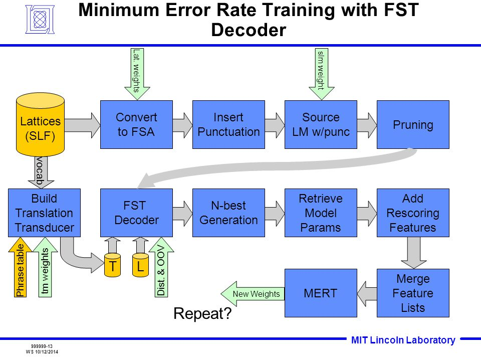 MIT Lincoln Laboratory 999999-13 WS 10/12/2014 Minimum Error Rate Training with FST Decoder Lattices (SLF) Convert to FSA Lat.
