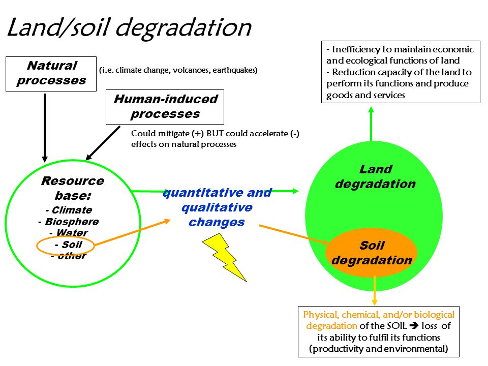 Land/soil degradation Land degradation Soil degradation Resource base: Natural processes Human-induced processes - Climate - Biosphere - Water - Soil - other - Inefficiency to maintain economic and ecological functions of land - Reduction capacity of the land to perform its functions and produce goods and services Physical, chemical, and/or biological degradation of the SOIL  loss of its ability to fulfil its functions (productivity and environmental) quantitative and qualitative changes (i.e.