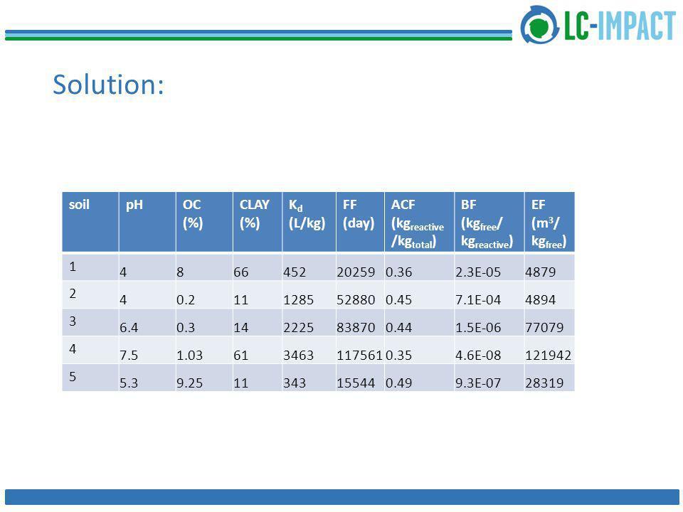 Solution: soilpHOC (%) CLAY (%) K d (L/kg) FF (day) ACF (kg reactive /kg total ) BF (kg free / kg reactive ) EF (m 3 / kg free ) 1 4866452202590.362.3