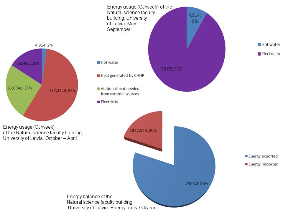 Energy usage (GJ/week) of the Natural science faculty building, University of Latvia.