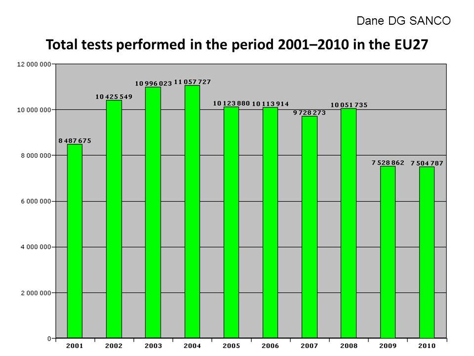 Evolution of the number of BSE positive cases in the EU since 2001 Dane DG SANCO