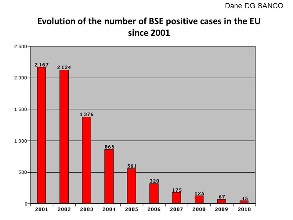 Evolution of the number of BSE positive cases in the EU since 2001 Dane DG SANCO