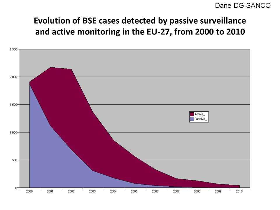 Evolution of BSE cases detected by passive surveillance and active monitoring in the EU-27, from 2000 to 2010 Dane DG SANCO
