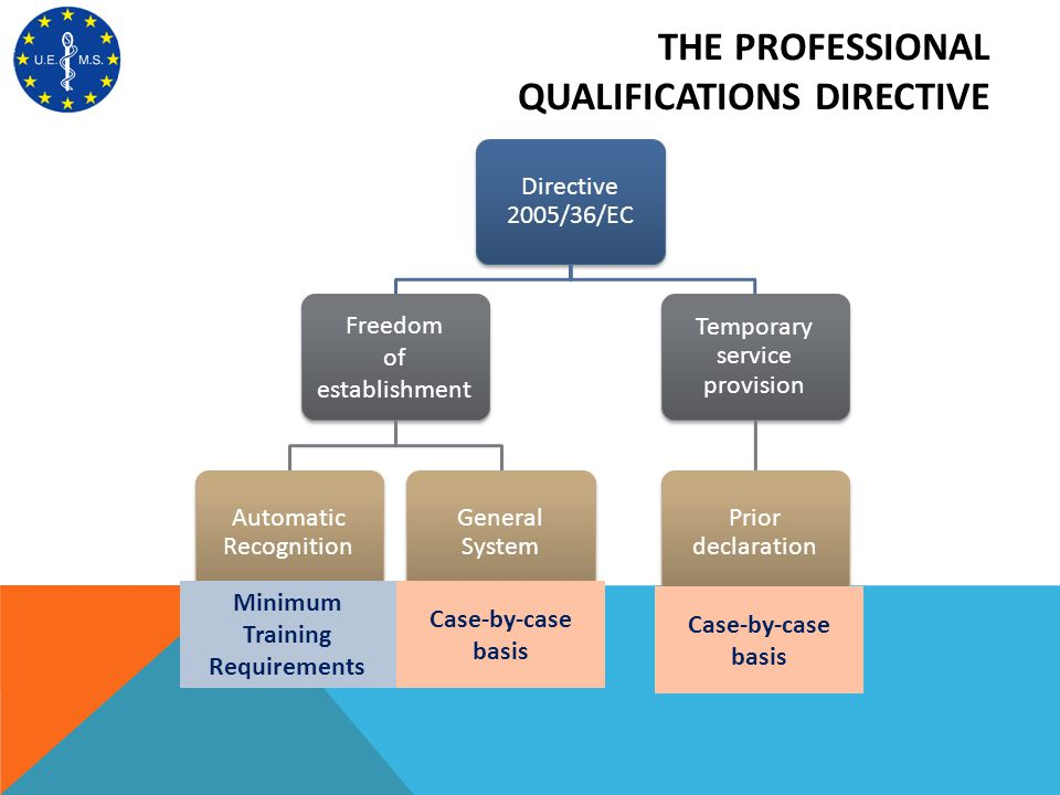 THE PROFESSIONAL QUALIFICATIONS DIRECTIVE Directive 2005/36/EC Freedom of establishment Automatic Recognition General System Temporary service provisi