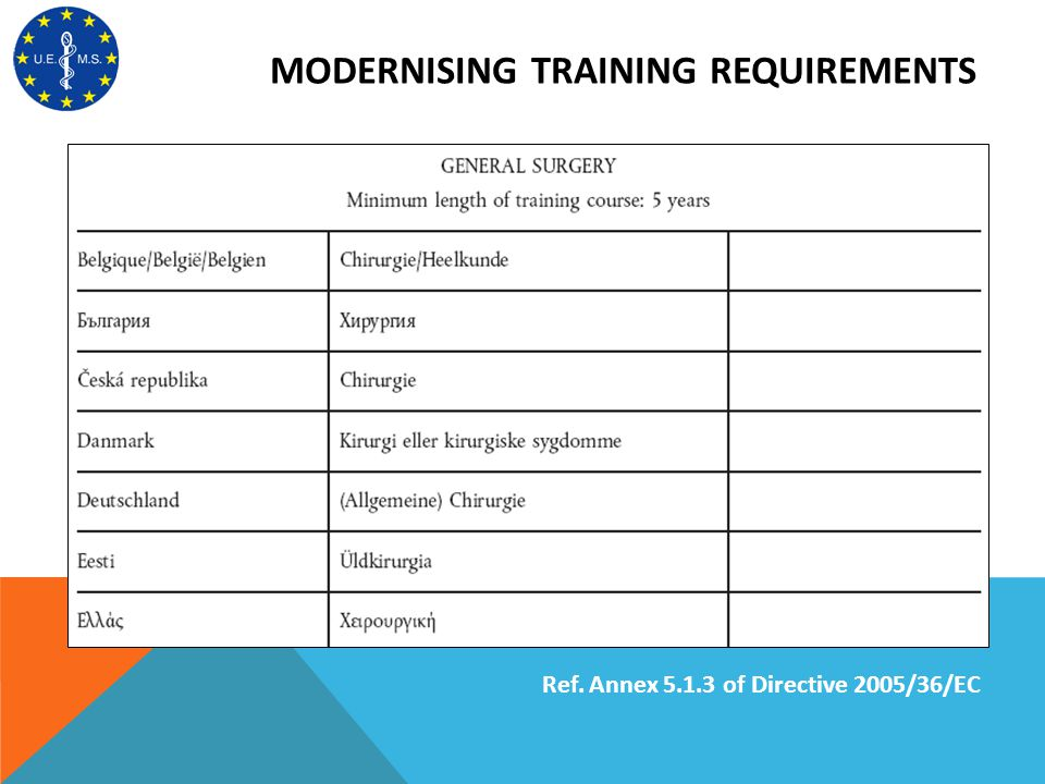 MODERNISING TRAINING REQUIREMENTS Ref. Annex 5.1.3 of Directive 2005/36/EC