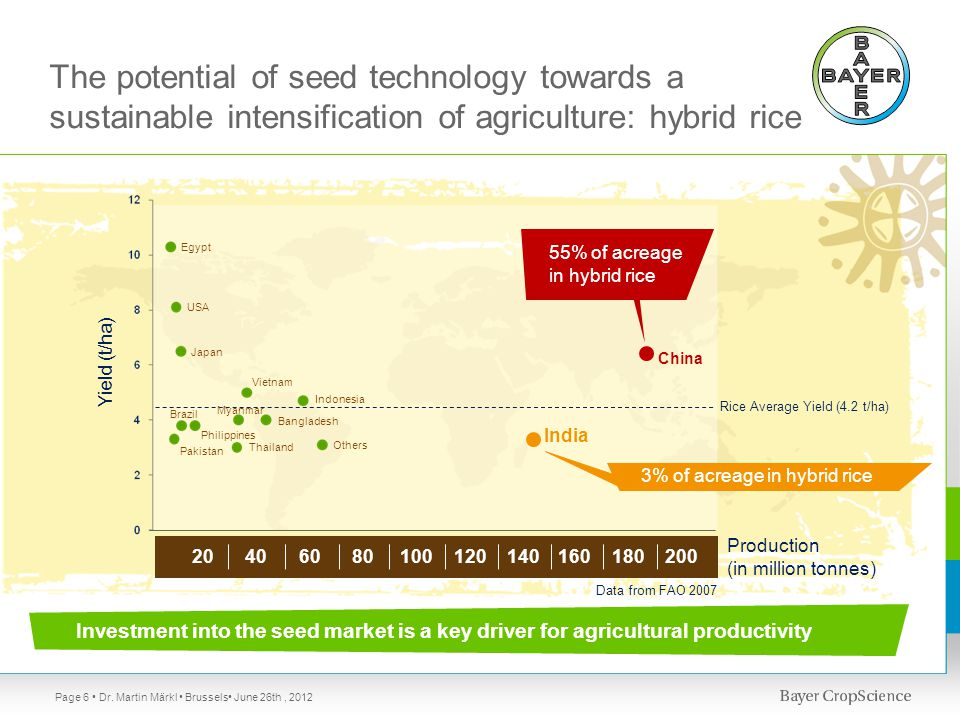 Data from FAO 2007 Yield (t/ha) China India Others Indonesia Egypt USA Japan Vietnam Bangladesh Thailand Myanmar Philippines Brazil Pakistan Production (in million tonnes) 20406080100120160140180200 Investment into the seed market is a key driver for agricultural productivity 55% of acreage in hybrid rice 3% of acreage in hybrid rice The potential of seed technology towards a sustainable intensification of agriculture: hybrid rice Production (in million tonnes) Page 6 Rice Average Yield (4.2 t/ha) Dr.