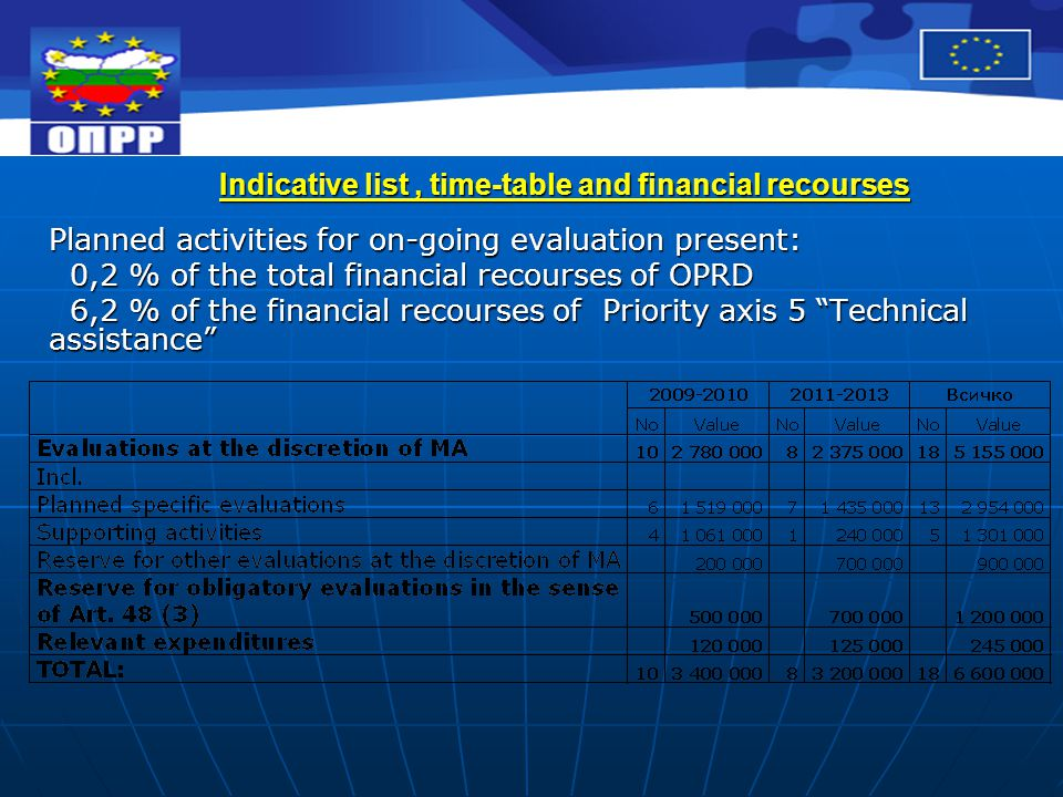 Indicative list, time-table and financial recourses Planned activities for on-going evaluation present: 0,2 % of the total financial recourses of OPRD 0,2 % of the total financial recourses of OPRD 6,2 % of the financial recourses of Priority axis 5 Technical assistance 6,2 % of the financial recourses of Priority axis 5 Technical assistance