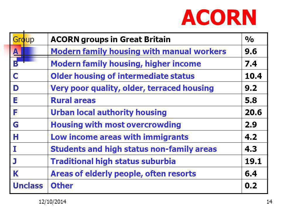 12/10/201414 ACORN GroupACORN groups in Great Britain% AModern family housing with manual workers9.6 BModern family housing, higher income7.4 COlder housing of intermediate status10.4 DVery poor quality, older, terraced housing9.2 ERural areas5.8 FUrban local authority housing20.6 GHousing with most overcrowding2.9 HLow income areas with immigrants4.2 IStudents and high status non-family areas4.3 JTraditional high status suburbia19.1 KAreas of elderly people, often resorts6.4 UnclassOther0.2