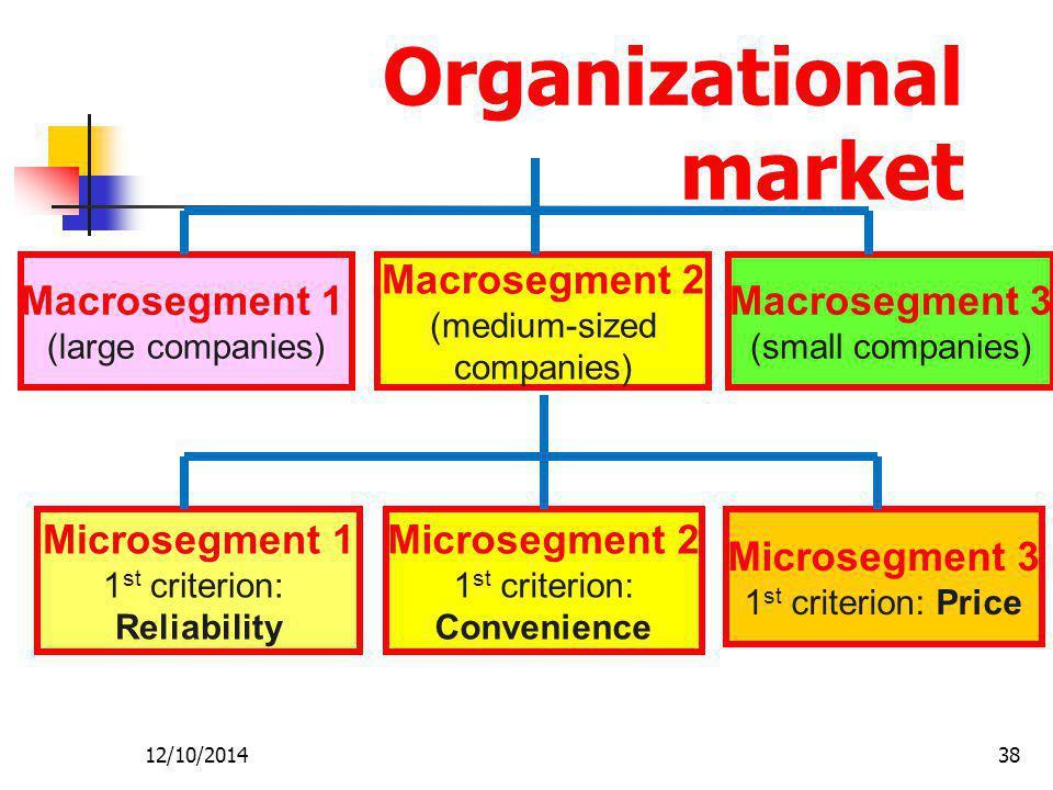 12/10/201438 Organizational market Macrosegment 1 (large companies) Macrosegment 2 (medium-sized companies) Macrosegment 3 (small companies) Microsegm