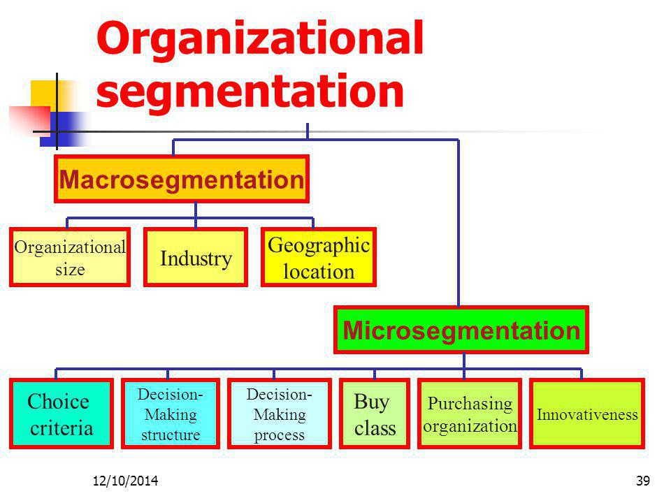 12/10/201439 Organizational segmentation Macrosegmentation Microsegmentation Organizational size Geographic location Industry Innovativeness Purchasing organization Buy class Decision- Making process Decision- Making structure Choice criteria