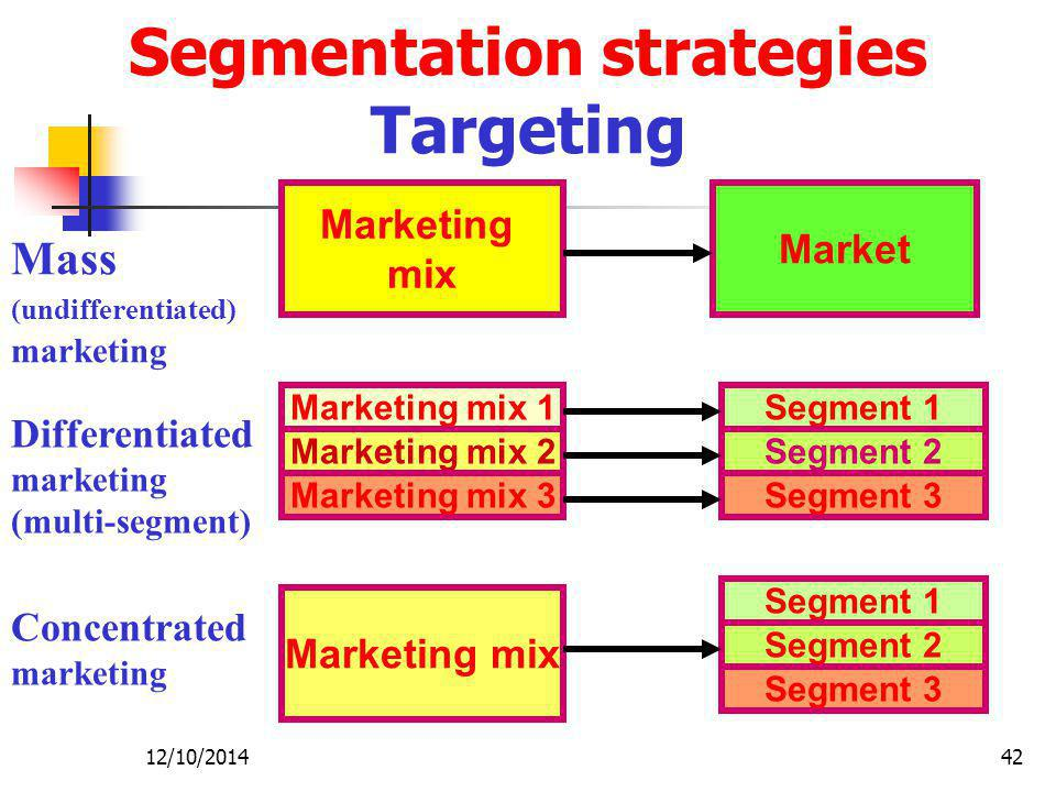 12/10/201442 Segmentation strategies Targeting Marketing mix Marketing mix 1 Marketing mix Market Segment 1 Marketing mix 2 Marketing mix 3Segment 3 Segment 2 Segment 3 Segment 2 Mass (undifferentiated) marketing Differentiated marketing (multi-segment) Concentrated marketing