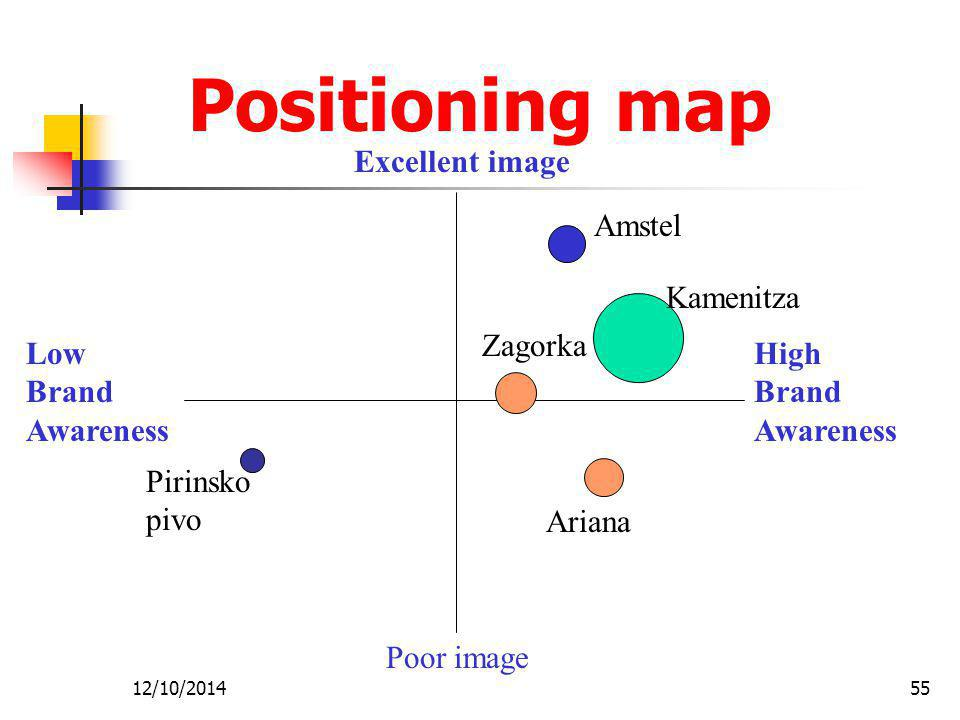 12/10/201455 Positioning map Excellent image Poor image Low Brand Awareness High Brand Awareness Amstel Kamenitza Pirinsko pivo Zagorka Ariana