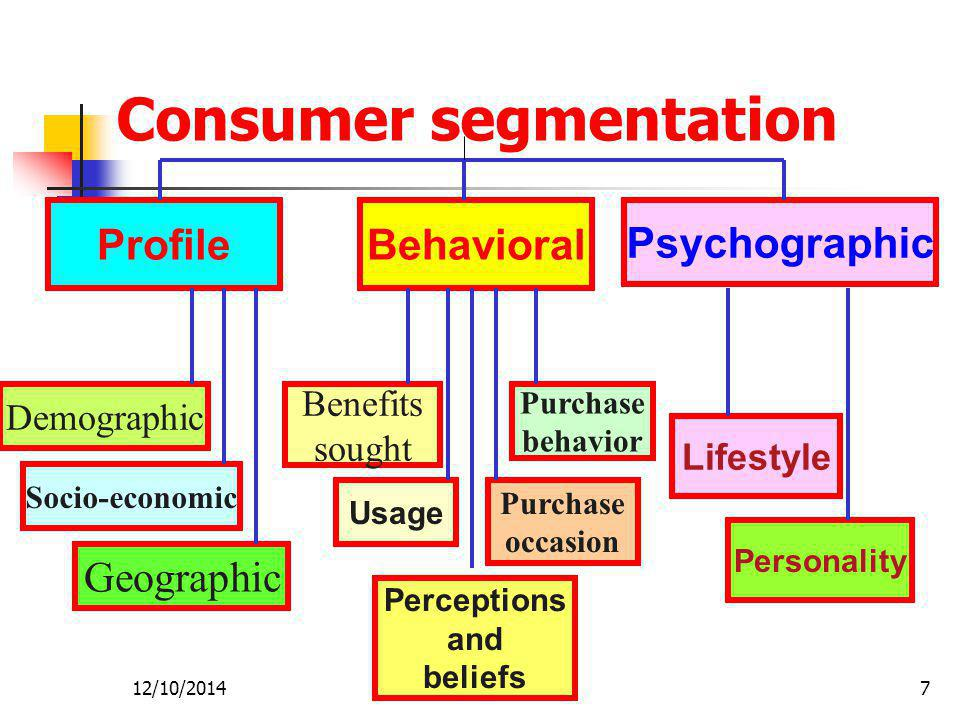 12/10/20147 Consumer segmentation ProfileBehavioral Psychographic Demographic Geographic Socio-economic Purchase occasion Perceptions and beliefs Usage Benefits sought Purchase behavior Lifestyle Personality