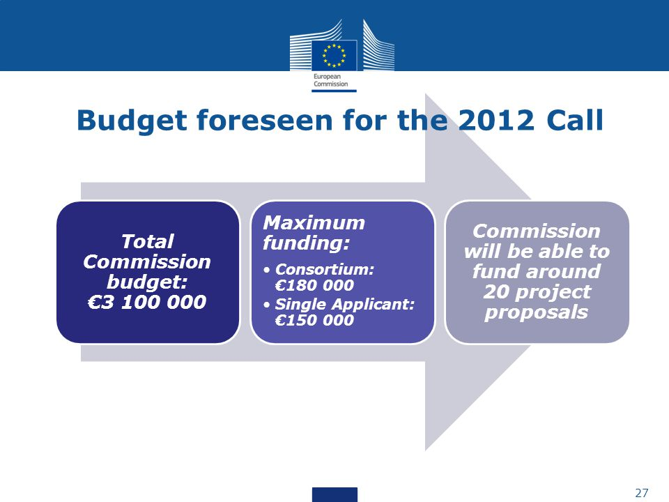 Total Commission budget: €3 100 000 Maximum funding: Consortium: €180 000 Single Applicant: €150 000 Commission will be able to fund around 20 project proposals 27 Budget foreseen for the 2012 Call