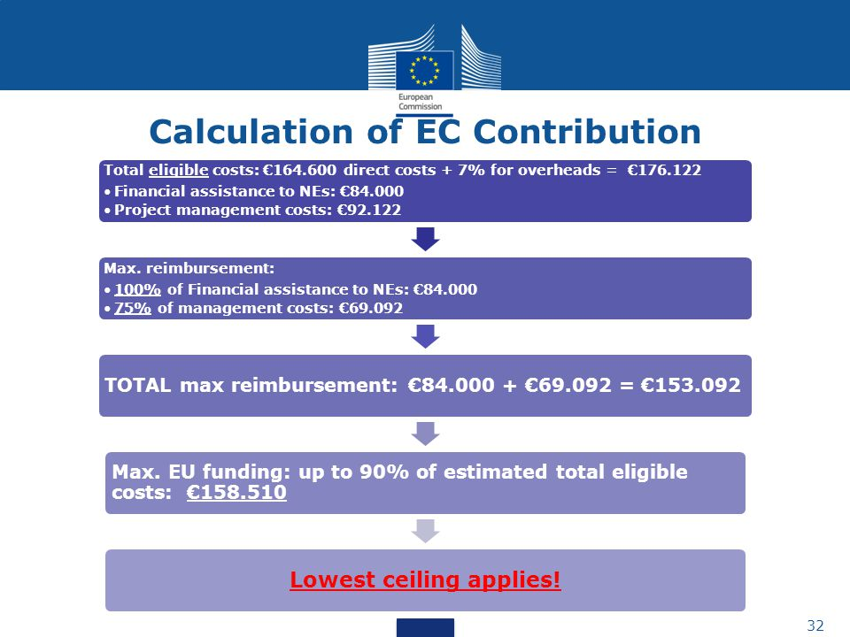 32 Total eligible costs: €164.600 direct costs + 7% for overheads = €176.122 Financial assistance to NEs: €84.000 Project management costs: €92.122 Max.