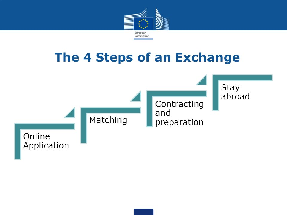 The 4 Steps of an Exchange Online Application Matching Contracting and preparation Stay abroad