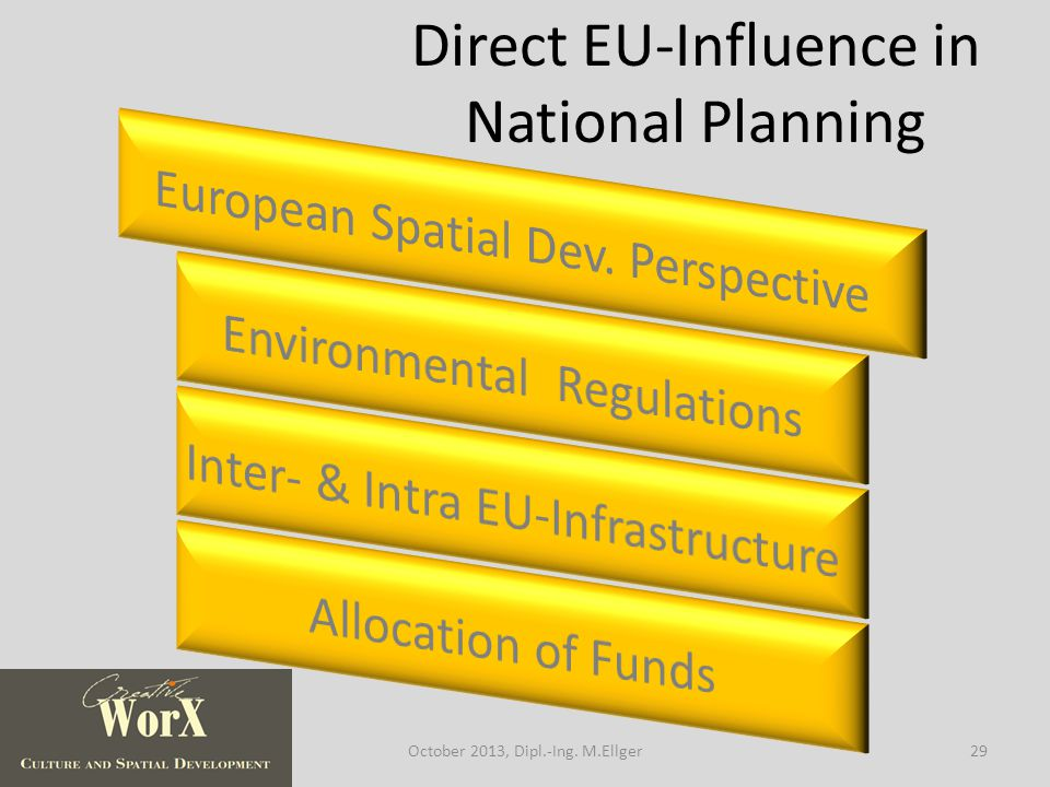 Direct EU-Influence in National Planning 29October 2013, Dipl.-Ing. M.Ellger