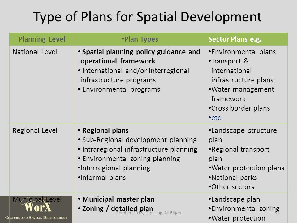 Planning Level Plan TypesSector Plans e.g.