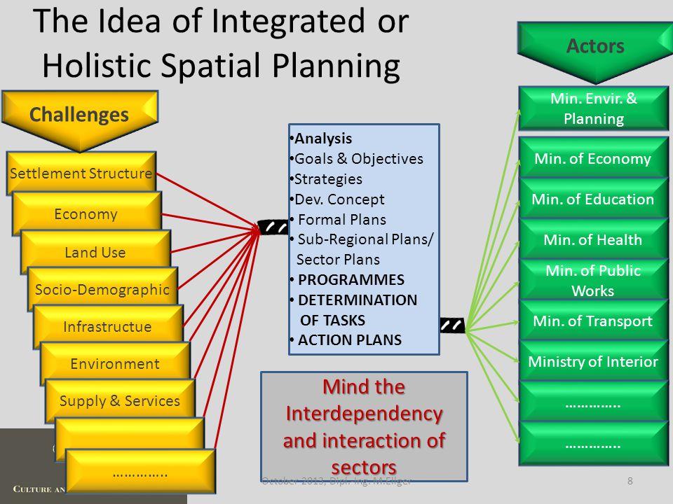 Direct EU-Influence in National Planning 29October 2013, Dipl.-Ing. M.Ellger