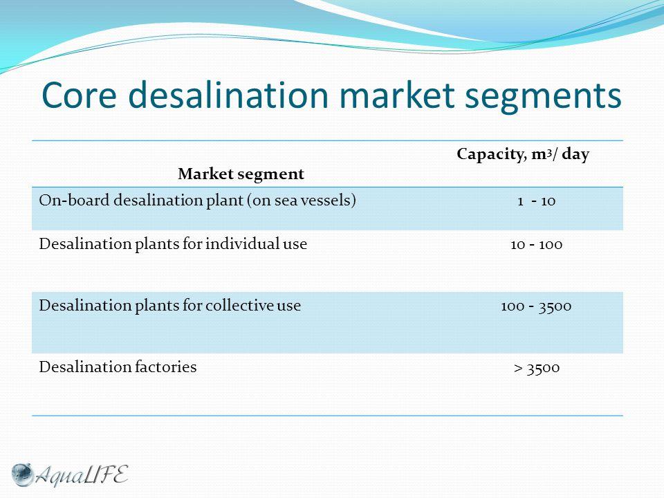 Core desalination market segments Market segment Capacity, m 3 / day On-board desalination plant (on sea vessels)1 - 10 Desalination plants for individual use10 - 100 Desalination plants for collective use100 - 3500 Desalination factories> 3500