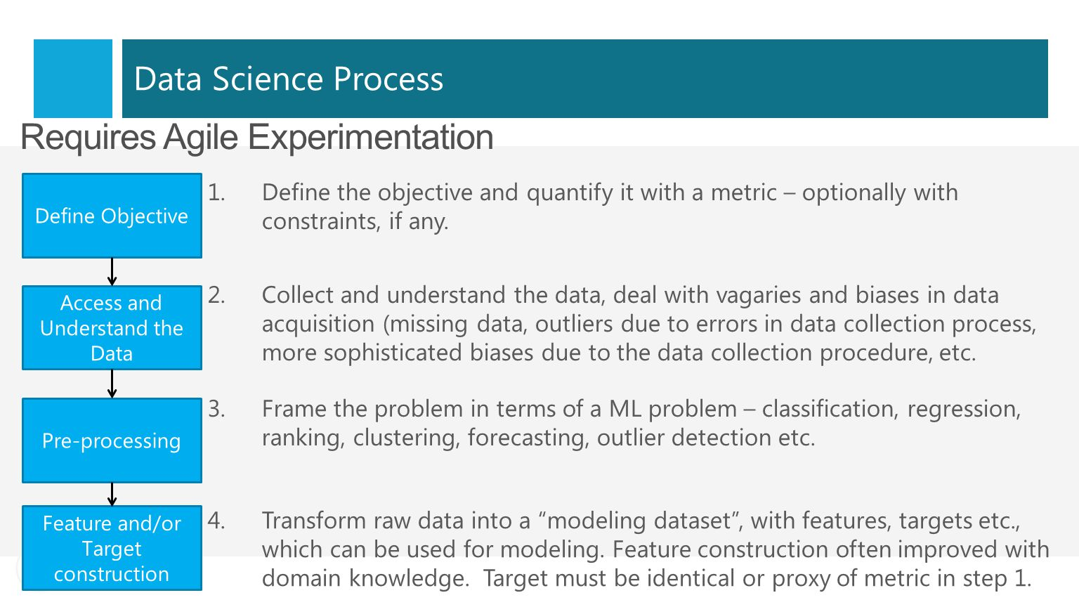 Data Science Process Requires Agile Experimentation Define Objective Access and Understand the Data Pre-processing Feature and/or Target construction