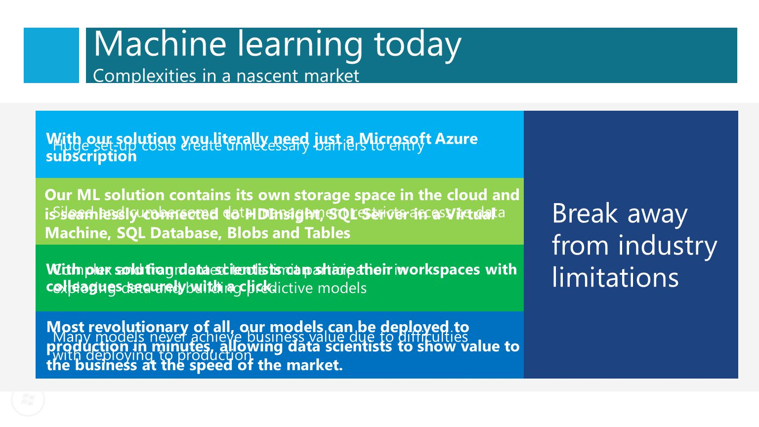 One solution for Machine Learning — from data to results ML Studio and the Data Scientist Access and prepare data Create, test and train models Collaborate One click to stage for production via the API service Business users easily access results: from anywhere, on any device HDInsight Desktop Data Azure Storage Mobile Apps PowerBI/ Dashboards Web Apps ML API service and the Developer Tested models available as an url that can be called from any end point Azure Portal & ML API service and the Azure Ops Team Create ML Studio workspace Assign storage account(s) Monitor ML consumption See alerts when model is ready Deploy models to web service