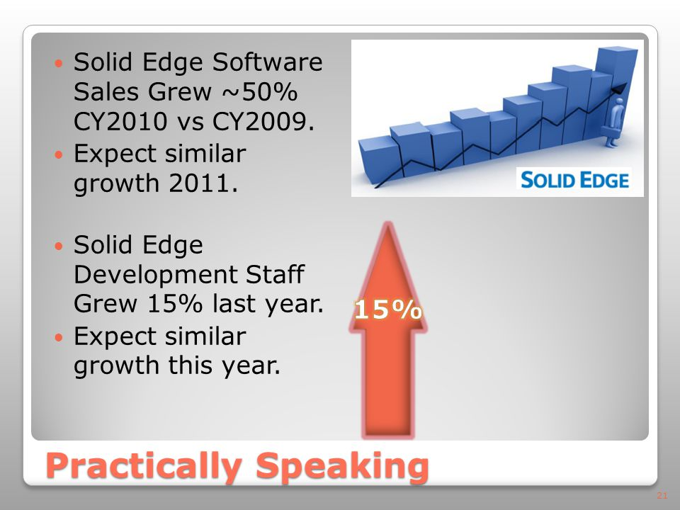 Practically Speaking Solid Edge Software Sales Grew ~50% CY2010 vs CY2009.