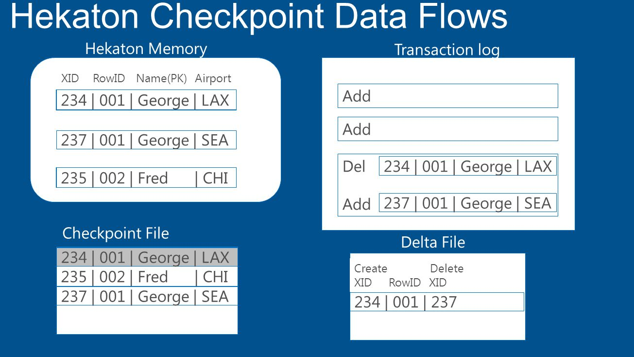 Hekaton Memory Transaction log 237 | 001 | George | SEA 235 | 002 | Fred | CHI 237 | 001 | George | SEA 234 | 001 | George | LAX 235 | 002 | Fred | CHI 237 | 001 | George | SEA Checkpoint File Delta File 234 | 001 | 237 XID RowID Name(PK) Airport Create Delete XID RowID XID Del Add 235 | 002 | Fred | CHI 234 | 001 | George | LAX